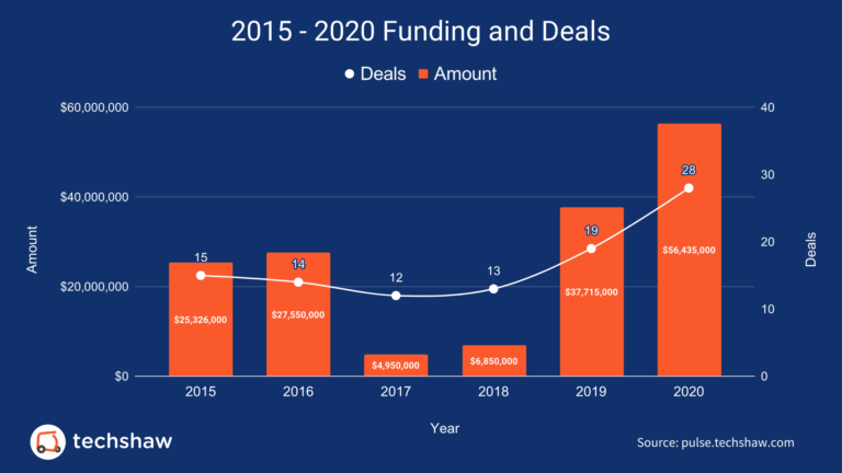 2015-2020-Funding-and-Deals