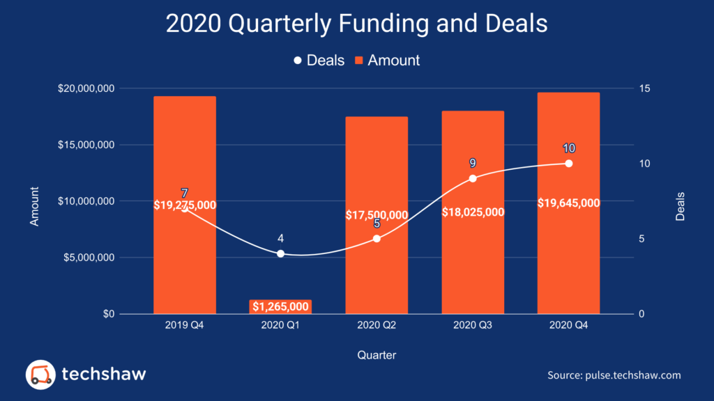 2020-Quarterly-Funding-and-Deals-2