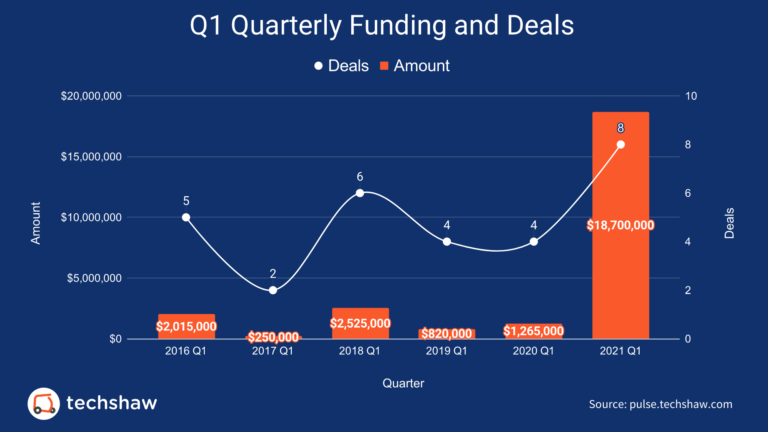 Q1-2021-Funding-Up-1362-YoY-for-Pakistani-Startups-1