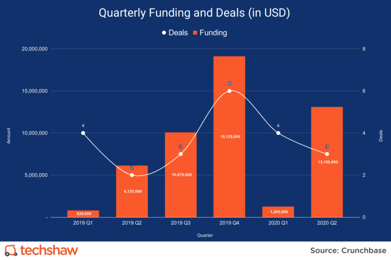 Q2 Startup Funding Up 114% for Pakistani Tech Startups